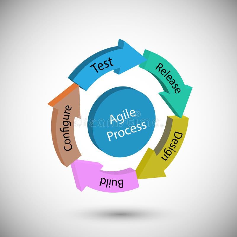 Concepto de ciclo de vida de desarrollo de programas y de metodología ágil stock de ilustración