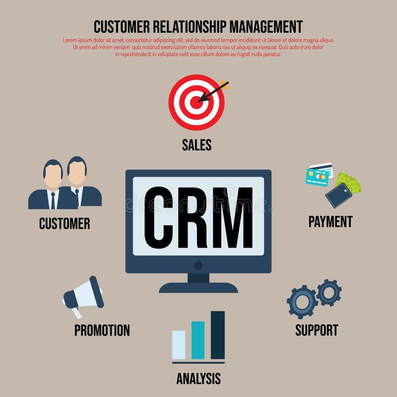 Concepto de CRM de la gestión de la relación del cliente ilustración del vector