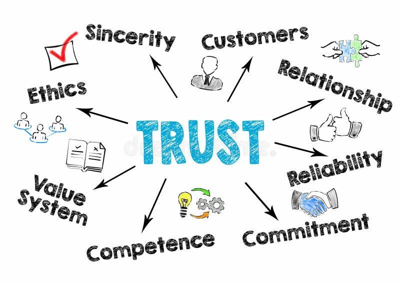 Concepto de la confianza Carta con palabras claves e iconos en el fondo blanco stock de ilustración