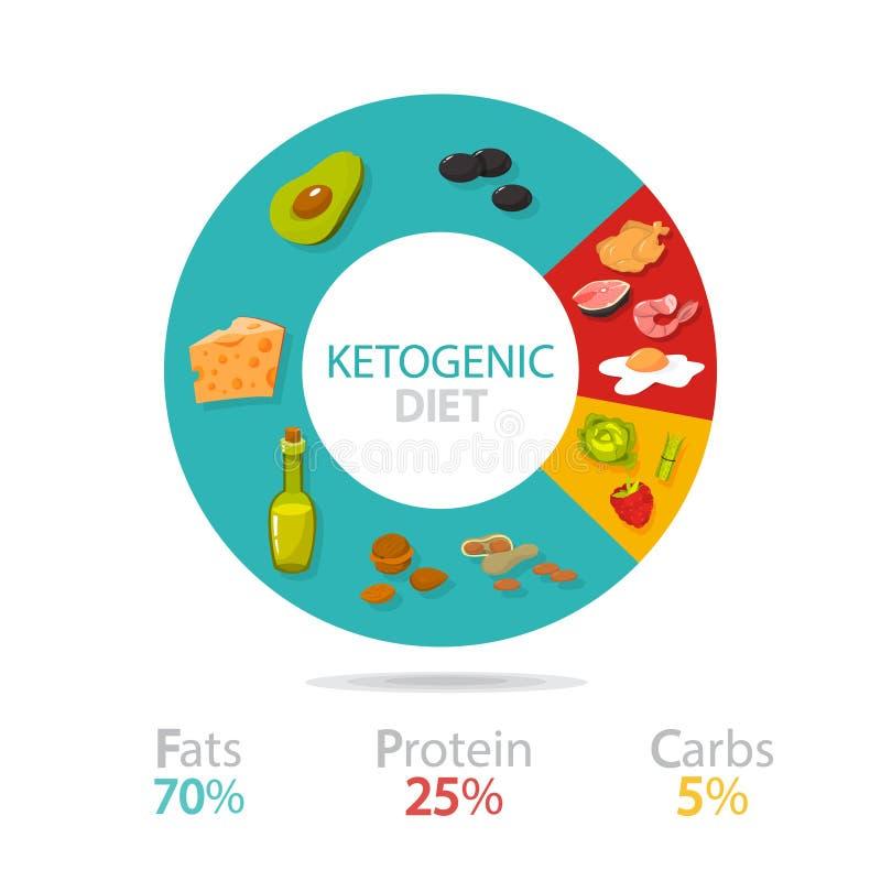 Concepto de la dieta del Keto Porcentaje de la demostración del diagrama de la comida libre illustration