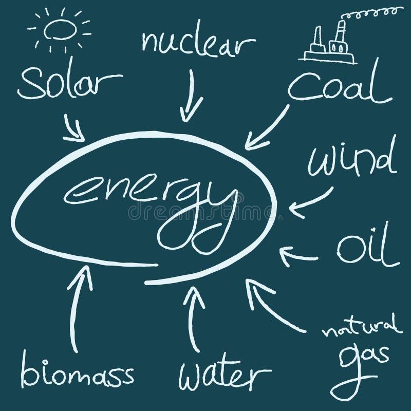 Concepto de la energía libre illustration
