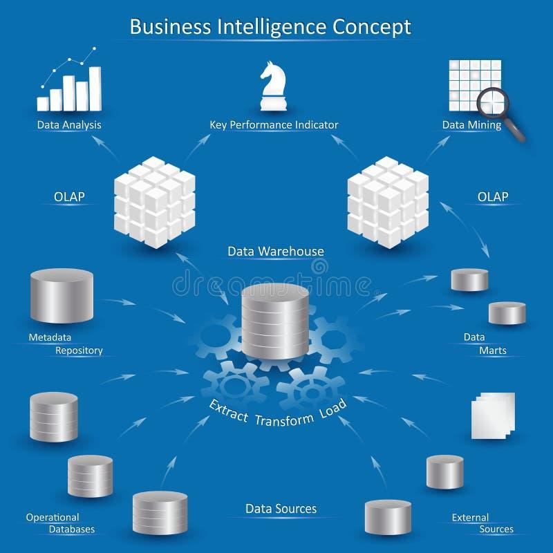 Concepto de la inteligencia empresarial ilustración del vector