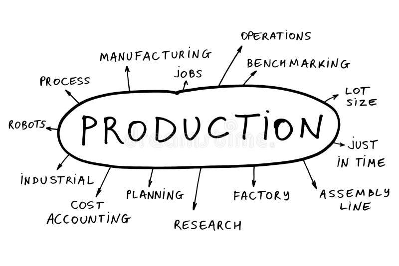 Concepto de la producción imagenes de archivo