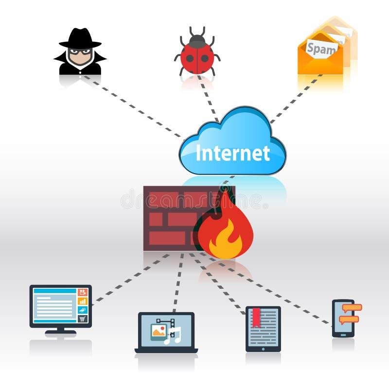 Concepto de la seguridad del Internet ilustración del vector