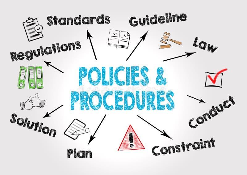 Concepto de las políticas y de los procedimientos Carta con palabras claves e iconos en fondo gris stock de ilustración