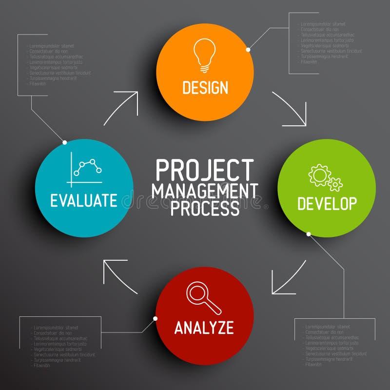 Concepto de proceso del esquema de la gestión del proyecto ilustración del vector