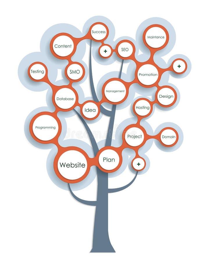 Concepto del árbol del desarrollo-crecimiento del sitio web stock de ilustración