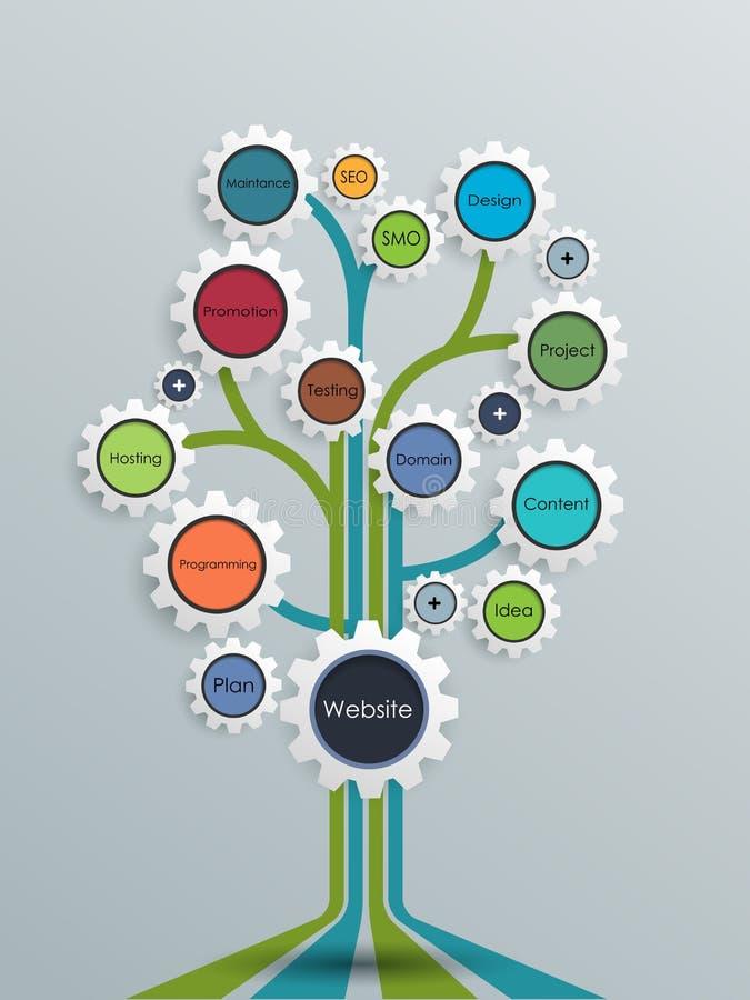 Concepto del árbol del desarrollo-crecimiento del sitio web con la rueda de engranaje ilustración del vector