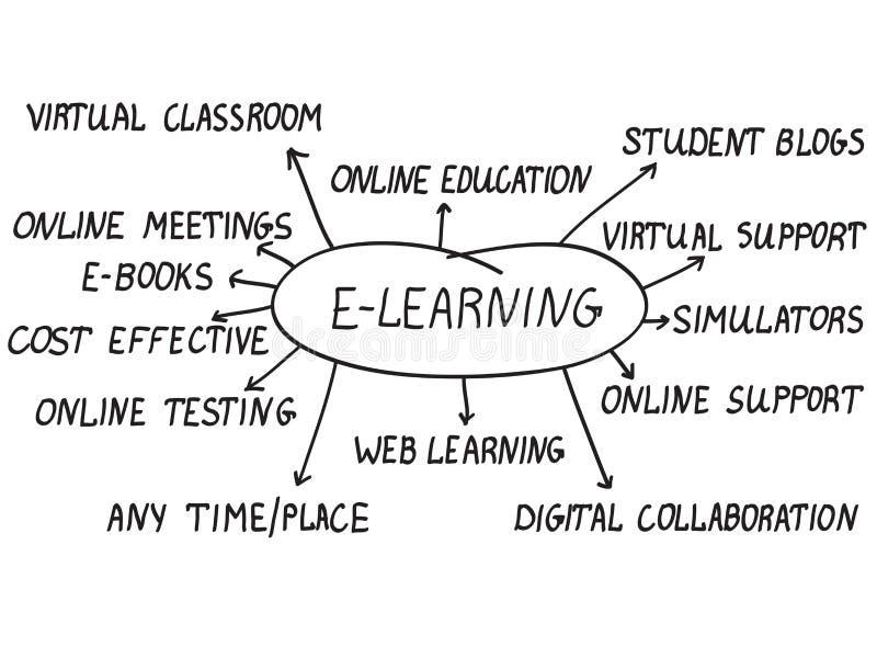 Concepto del aprendizaje electrónico stock de ilustración