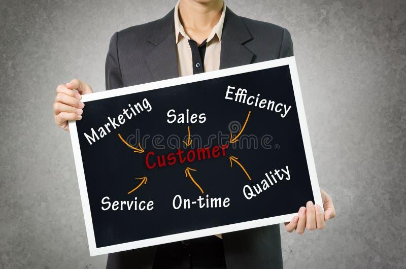 Concepto del cliente de la escritura de la mujer de negocios comercializando, ventas, effic imágenes de archivo libres de regalías