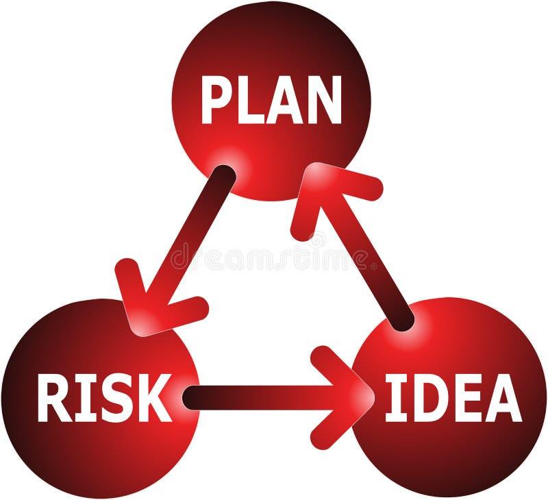 Concepto del Idea-Plan-Riesgo ilustración del vector