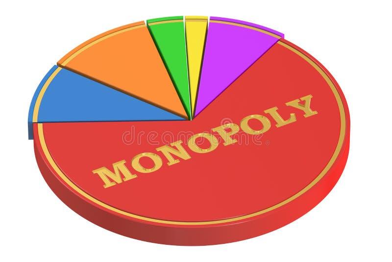 Concepto del monopolio con el gráfico de sectores, representación 3D ilustración del vector