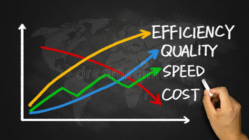 Concepto del negocio: calidad, velocidad, eficacia y coste imagen de archivo libre de regalías