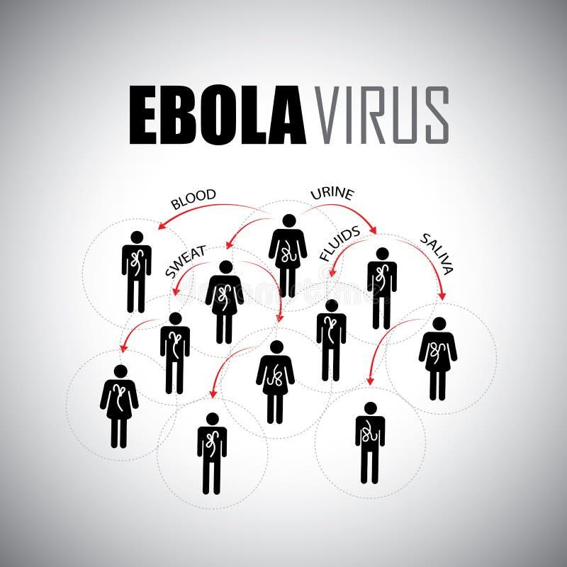 Concepto epidémico de Ebola de extensión entre gente - vector el graphi stock de ilustración