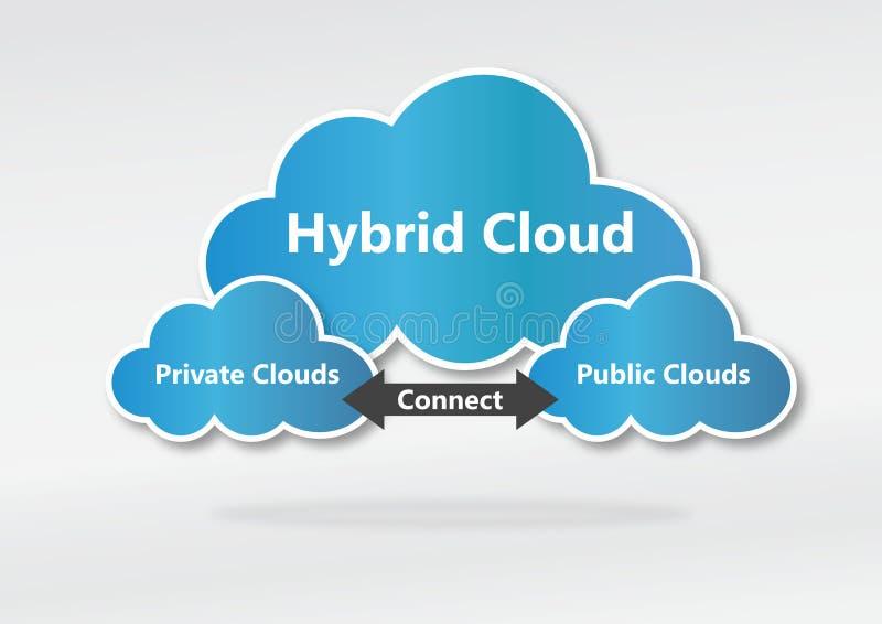 Concepto híbrido de la nube libre illustration