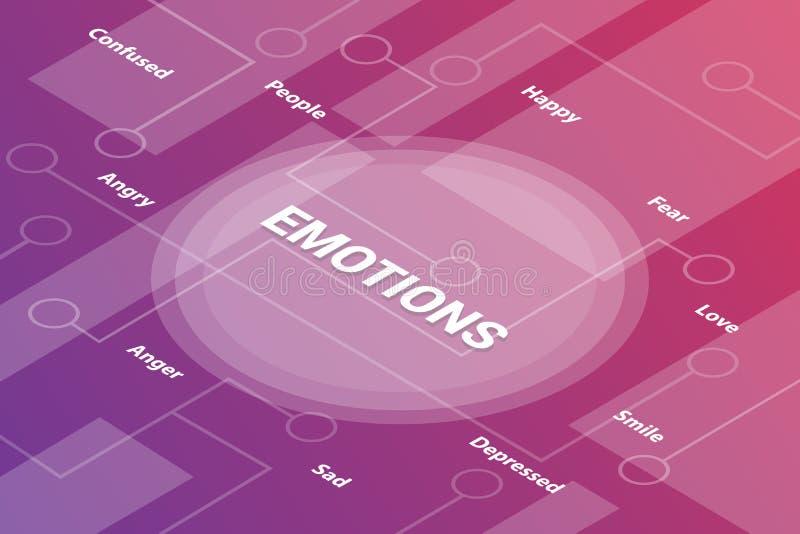 Concepto isométrico del texto de la palabra 3d de las palabras del concepto de las emociones con algún texto y punto relacionados stock de ilustración