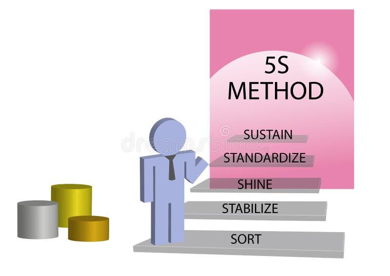 Concepto magro del método de la gestión 5S ilustración del vector