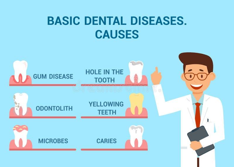 Concepto plano de la bandera del vector de las enfermedades dentales básicas stock de ilustración