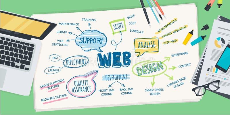 Concepto plano del ejemplo del diseño para el proceso de desarrollo del diseño web libre illustration