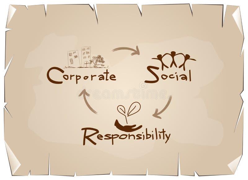 Conceptos de la responsabilidad social corporativa en viejo fondo de papel libre illustration
