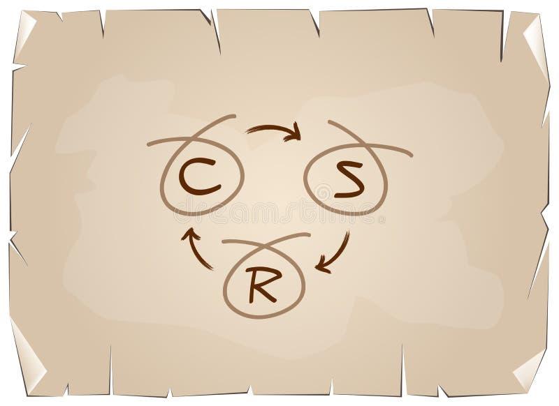 Concepts de responsabilité sociale de l'entreprise sur le vieux fond de papier illustration de vecteur
