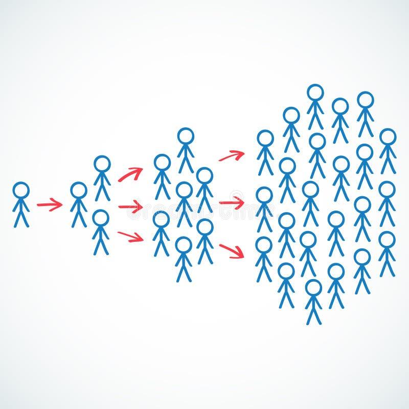 Conceptual: Figuras da vara que descrevem o marketin viral ilustração royalty free