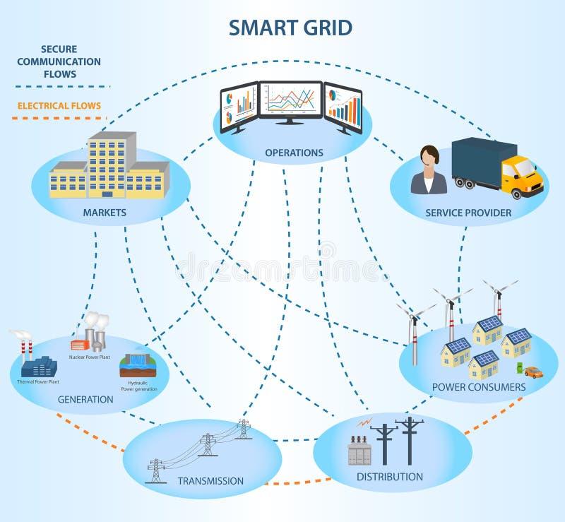 Conceptual model of smart grid vector illustration