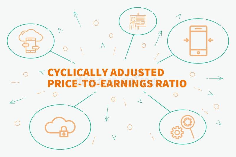 Conceptuele bedrijfsillustratie met woorden cyclisch adjus vector illustratie