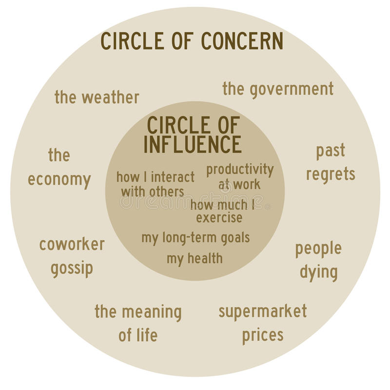 Concern and influence. Circles of concern and influence in personal life vector illustration