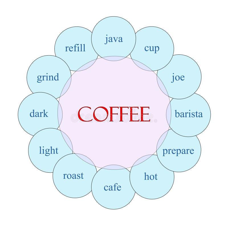 Concetto circolare di parola del caffè royalty illustrazione gratis