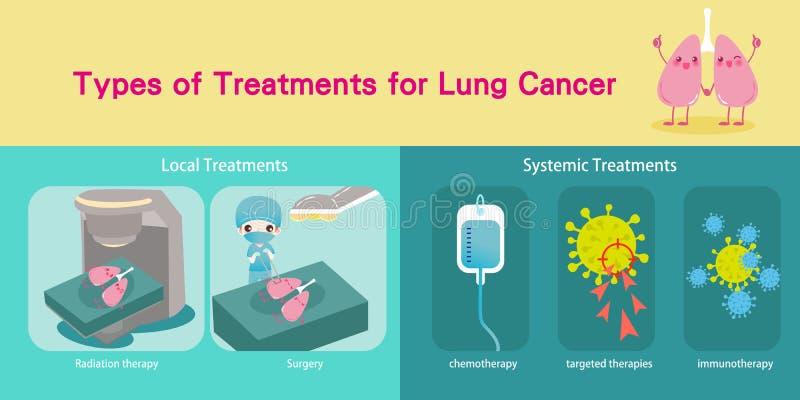 Concetto del cancro polmonare illustrazione di stock