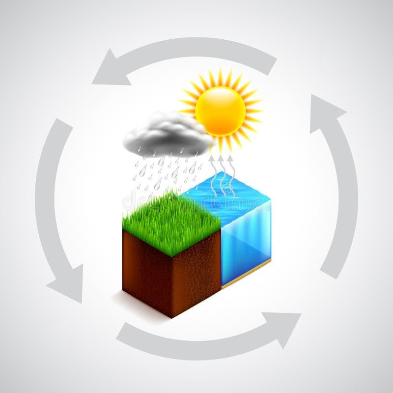 Concetto del ciclo dell'acqua della natura illustrazione di stock