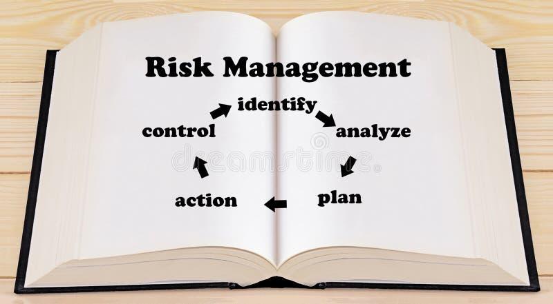 Concetto della gestione dei rischi fotografie stock