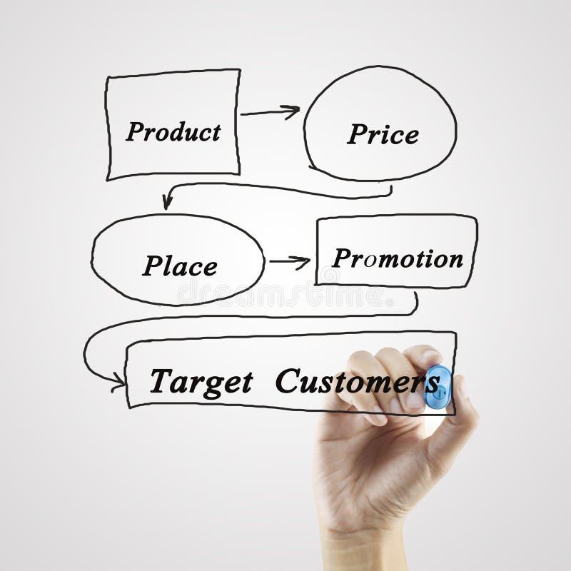 concetto della miscela di vendita 4P (prezzo, prodotto, promozione, posto) per la b fotografia stock libera da diritti