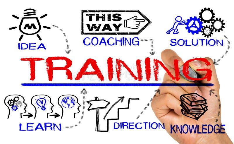 Concetto di addestramento con gli elementi di istruzione fotografie stock libere da diritti