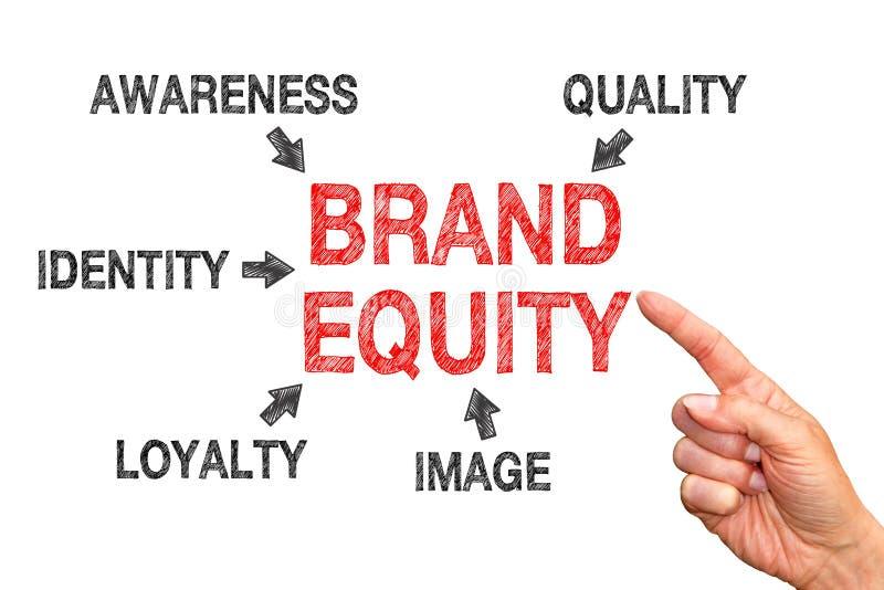 Concetto di brand equity immagini stock