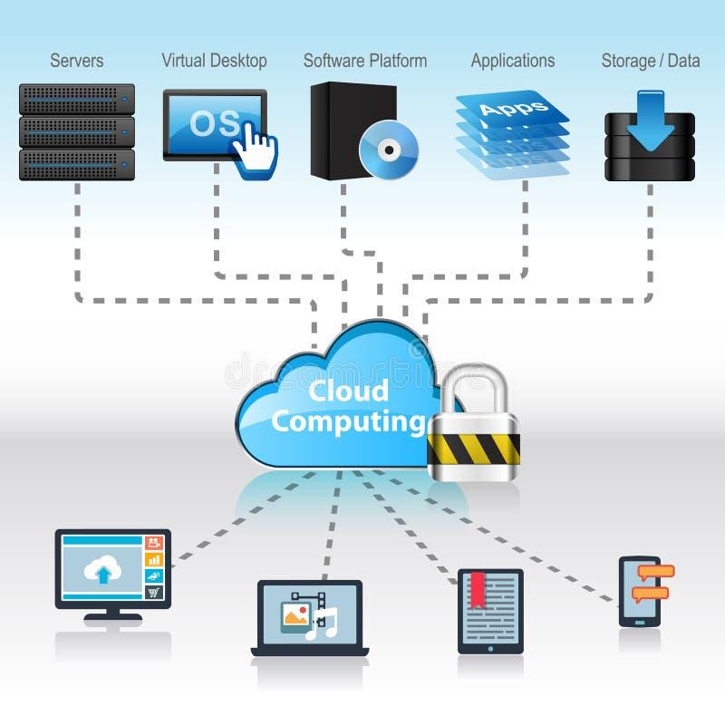 Download Concetto Di Calcolo Della Nube Illustrazione di Stock - Illustrazione di funzionamento, serratura: 55358561