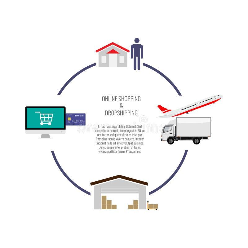 Concetto di Dropshipping infographic Acquisto online e consegna diretta Illustrazione di vettore royalty illustrazione gratis