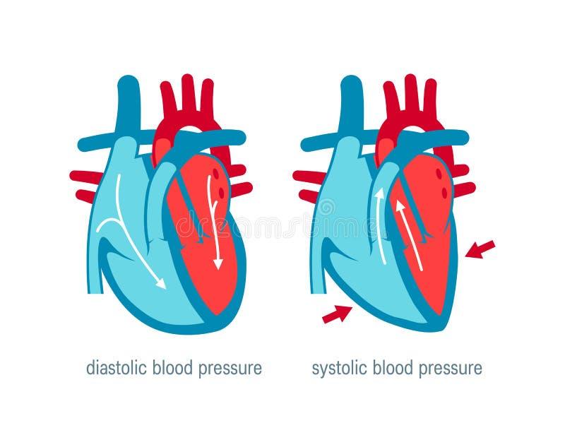 Concetto di pressione sanguigna nello stile piano, vettore illustrazione di stock