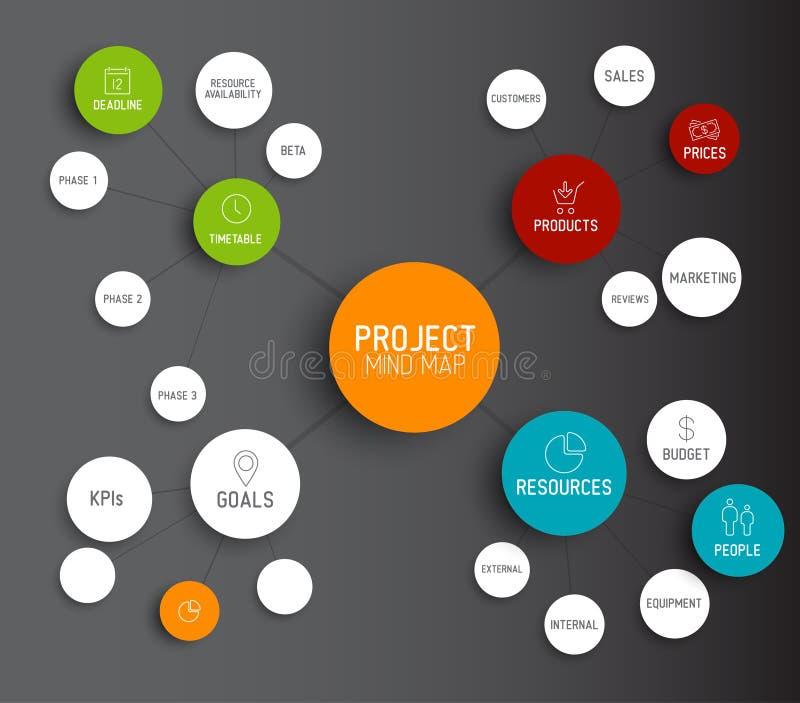 Concetto di schema della mappa di mente della gestione di progetti royalty illustrazione gratis