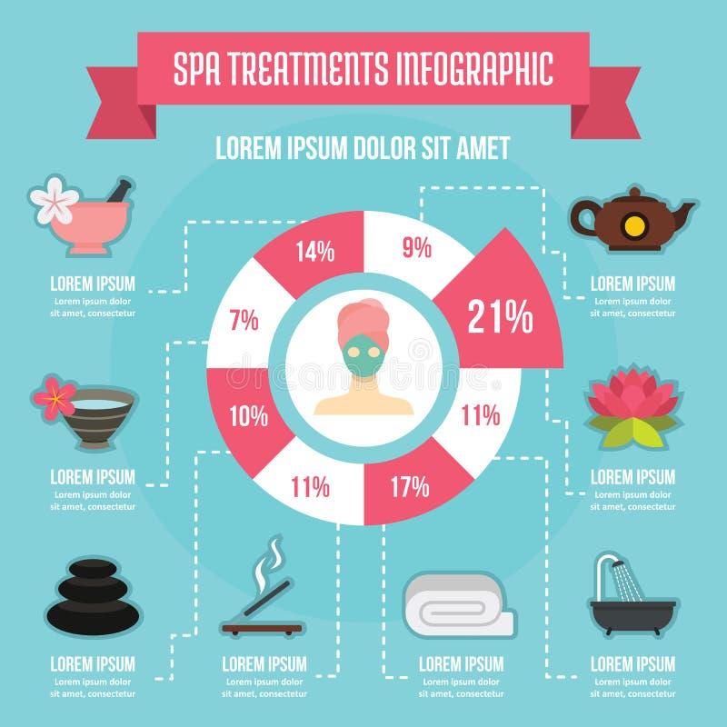 Concetto infographic di trattamenti della stazione termale, stile piano illustrazione vettoriale