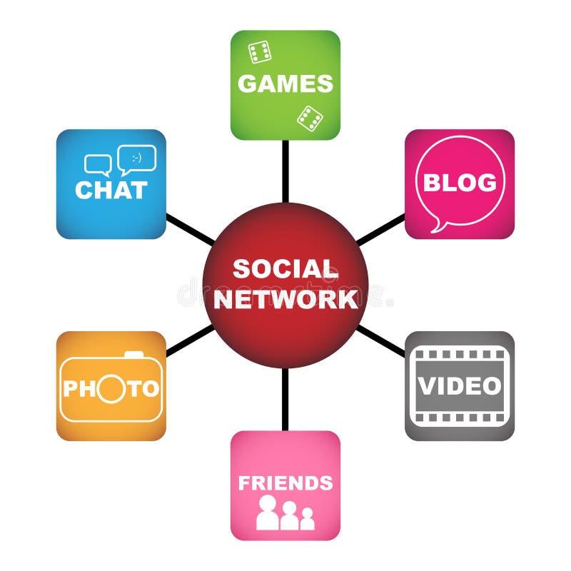 Concetto sociale della rete royalty illustrazione gratis