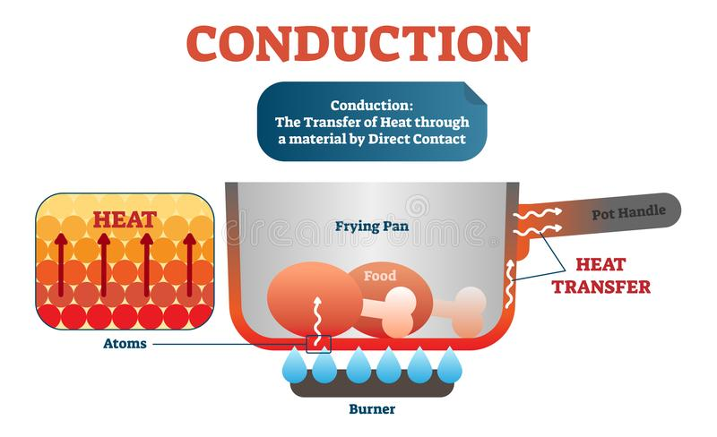 Conduction physics example diagram, vector illustration scheme. Moving atoms transferring heat in the material by direct contact. vector illustration