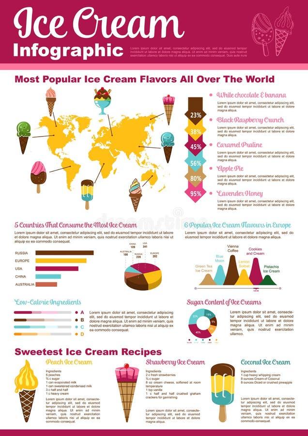 Cone de gelado, projeto infographic da sobremesa da sundae ilustração stock