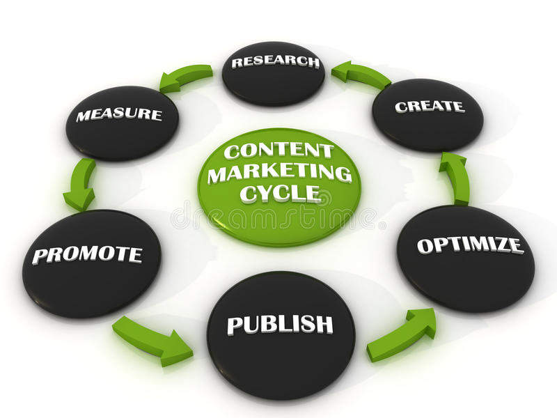 Download Conect Marketing Cycle Royalty Free Stock Photo - Image: 23467585