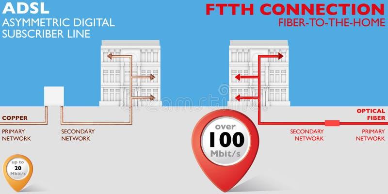 Conexão de ADSL e de FTTH ilustração stock