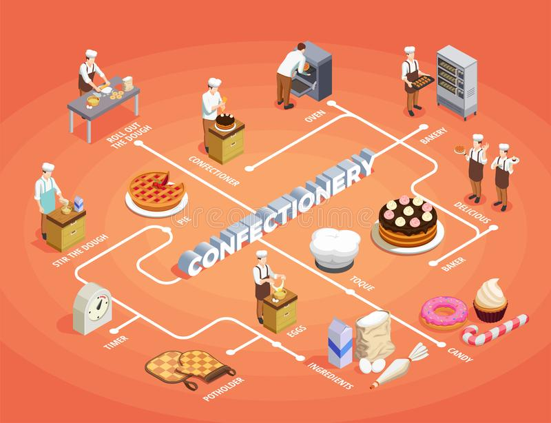 Confectionery Chef Isometric Flowchart. With pastry and bakery symbols vector illustration stock illustration