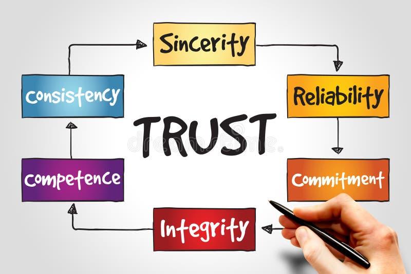 confiança imagens de stock royalty free