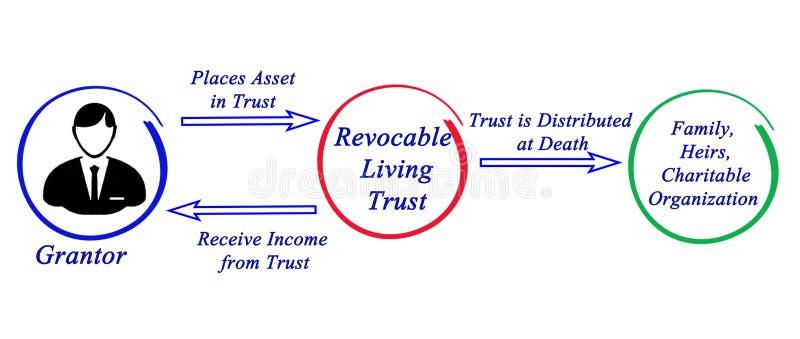 Confiança viva duma maneira revogável ilustração stock