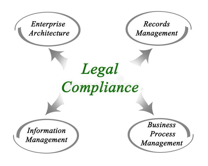 Conformidade legal ilustração stock